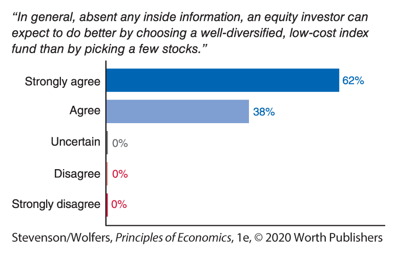 games vs stock market