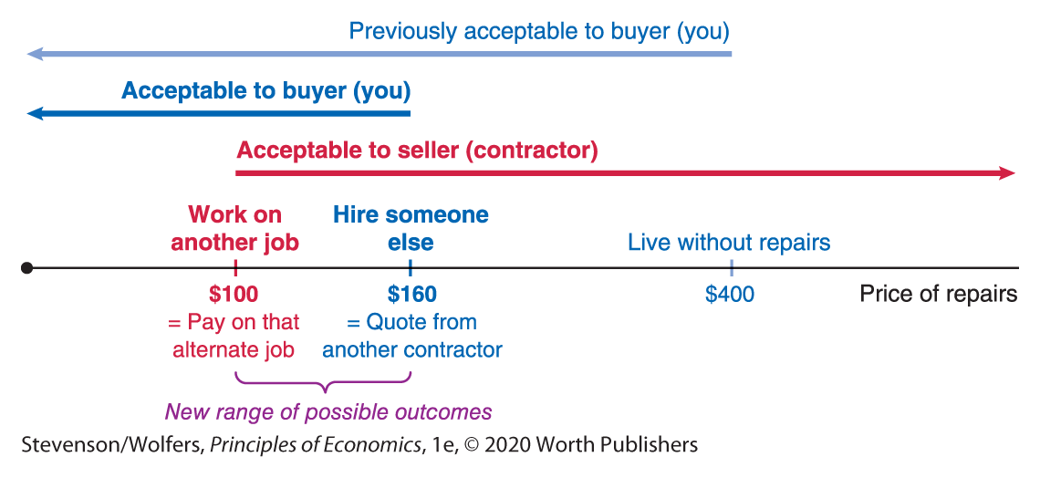 Acceptable Buyer