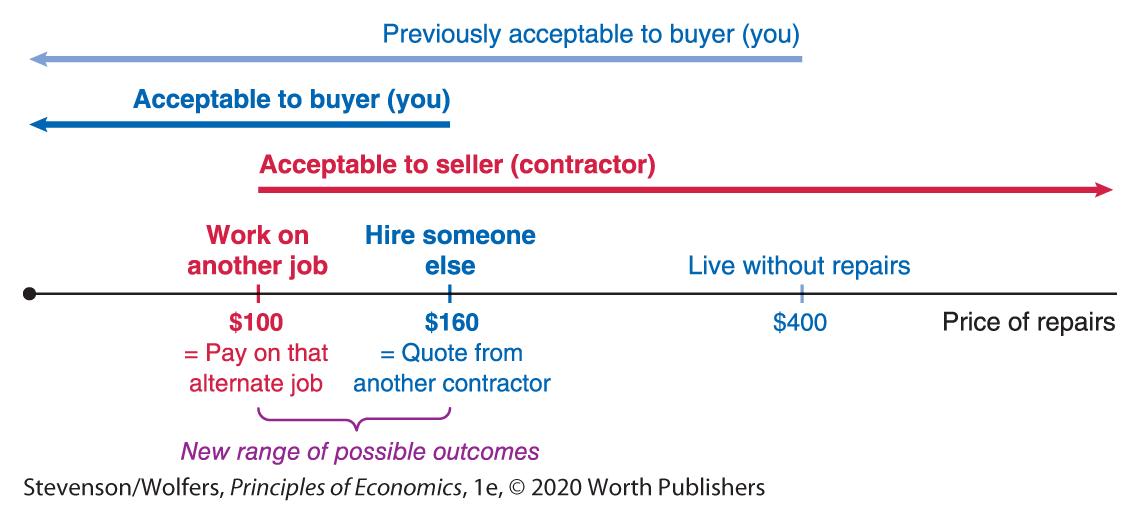 Acceptable Buyer