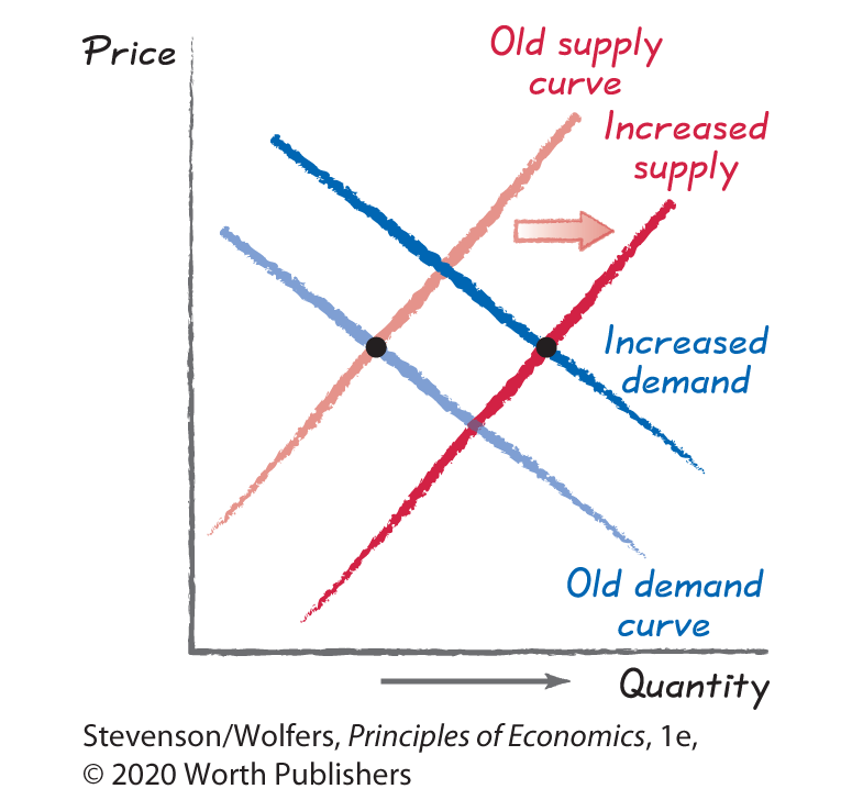 supply demand graph
