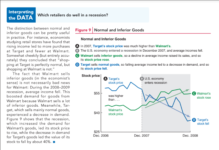 Screencap of Interpreting the Data section from Principles of Economics 1st edition.