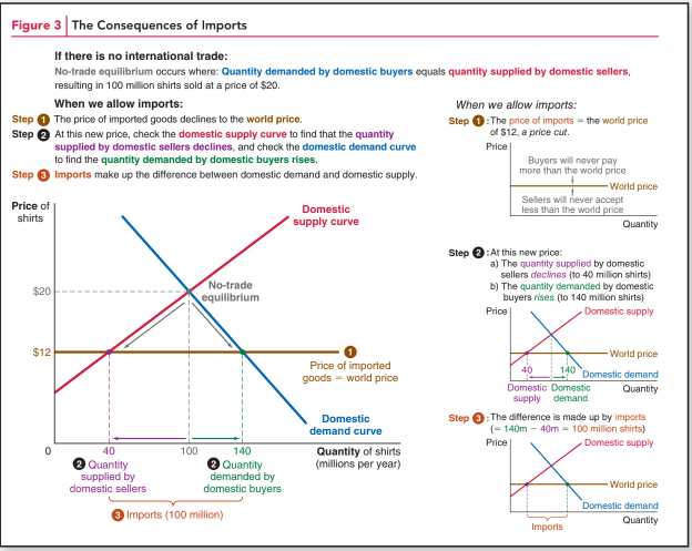 Figure 3, the consequences of imports from Principles of Economics 1st edition.