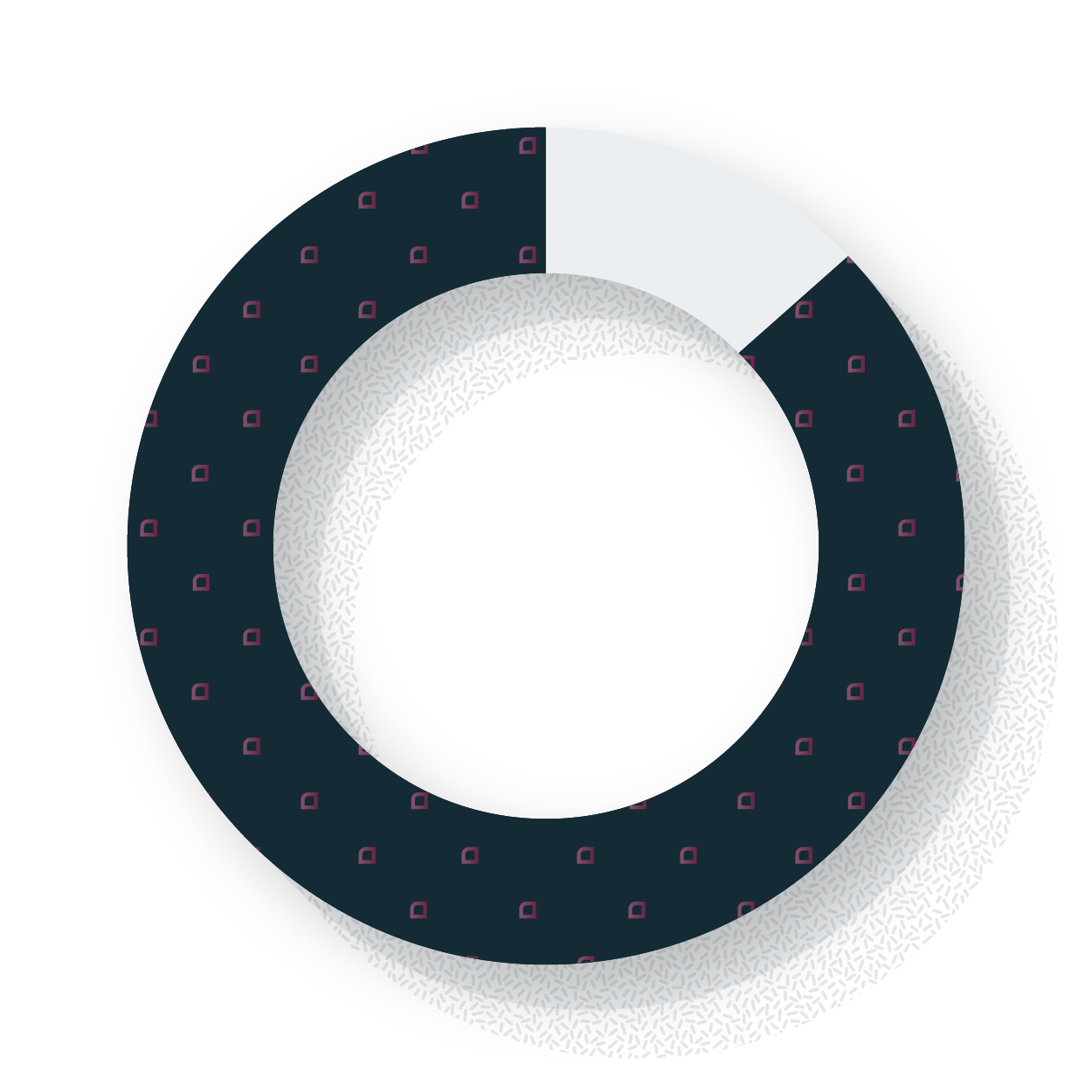 Chart 81%